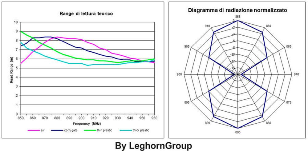 etichetta rfid per pneumatici dati